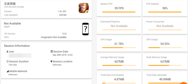 iPhone XS Max在GameBench测试结果