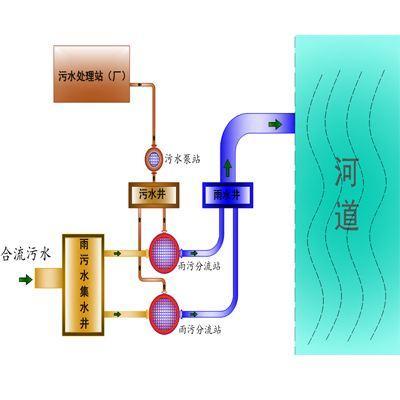 雨污分流工程圖.jpg